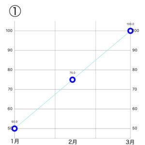 分散投資 時間分散 ドル・コスト平均法
